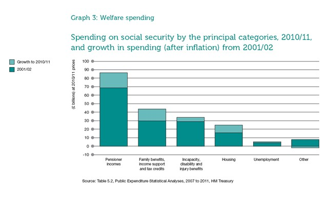 the misconceptions on welfare Welfare programs are government subsidies to the poor recipients must prove their income falls below a target, which is some percentage of the federal poverty level in 2018, that's $25,100 for a family of four welfare programs in the united states there are six major us welfare programs.